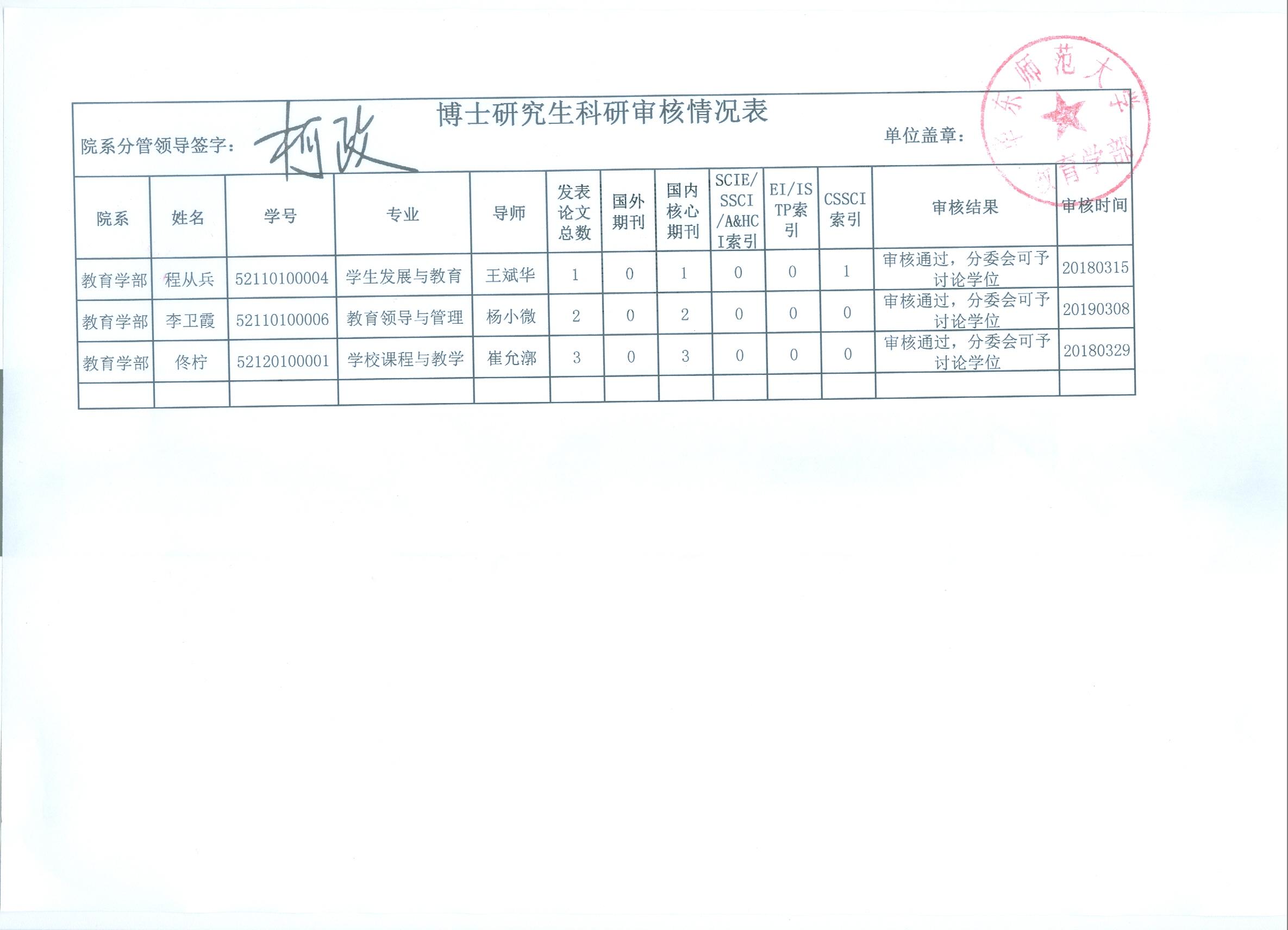教育学部2019年春季拟毕业教育博士研究生科研审核结果公示(公示结束)