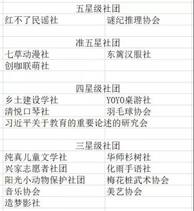 教育学部19个社团获评学校星级社团
