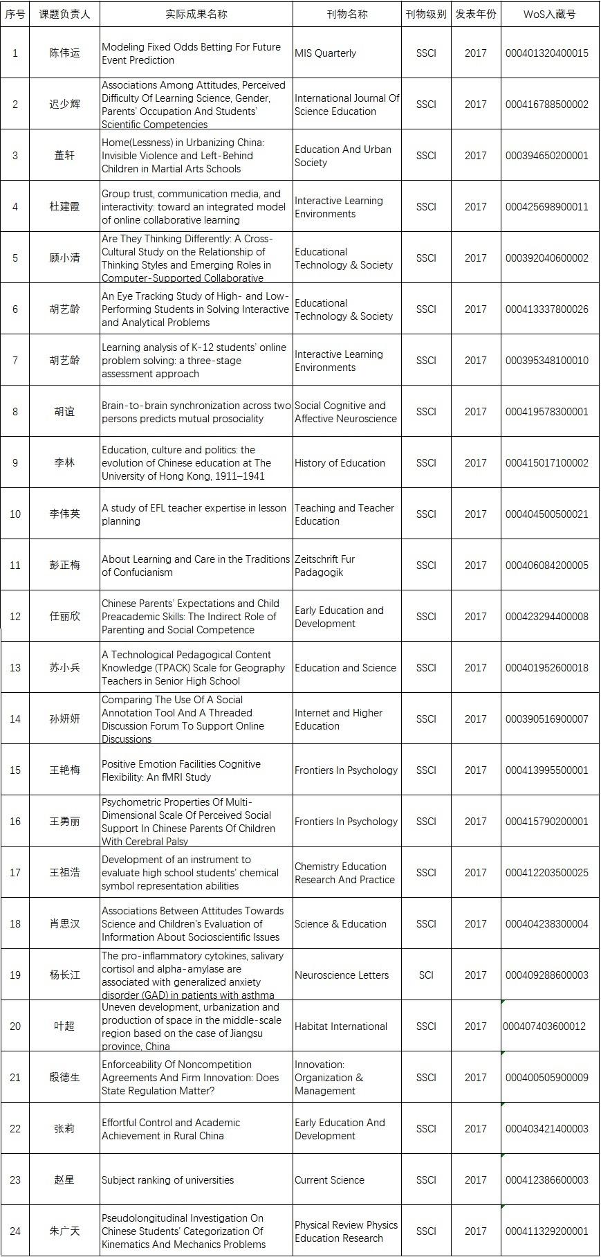 2017年国际核心期刊发文统计表